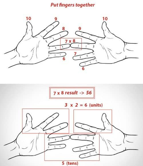 fingers times tables