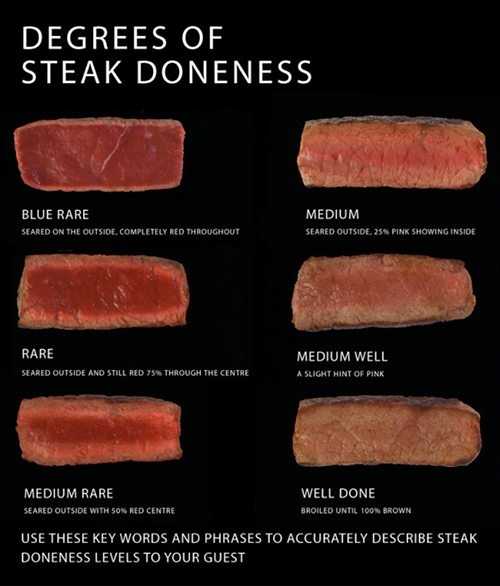 images of steaks cooked to different doneness