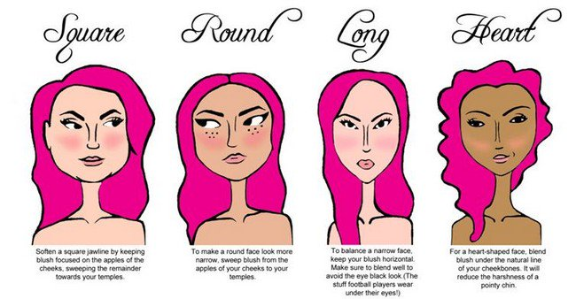 blush face shape diagram