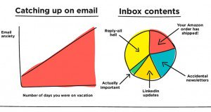 Charts About Email Use