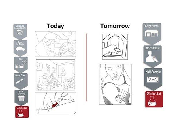 infographic-needle-free-blood-drawing-hemolink-tasso