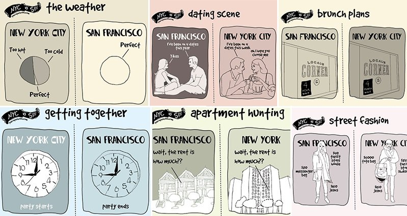 new york vs san francisco cartoon