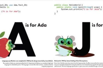 Programming Languages Code Book