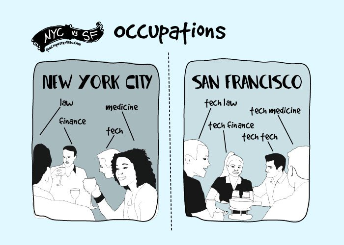 san-francisco-new-york-comparison-sarah-cooper-jobs