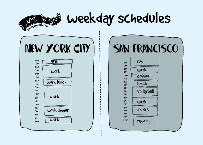 san-francisco-new-york-comparison-sarah-cooper-schedule