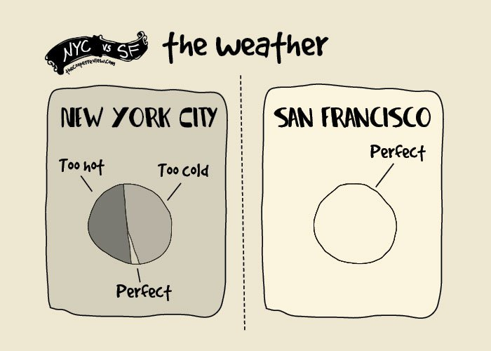 san-francisco-new-york-comparison-sarah-cooper-weather
