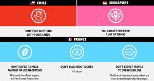 How Not To Behave In Countries Around The World