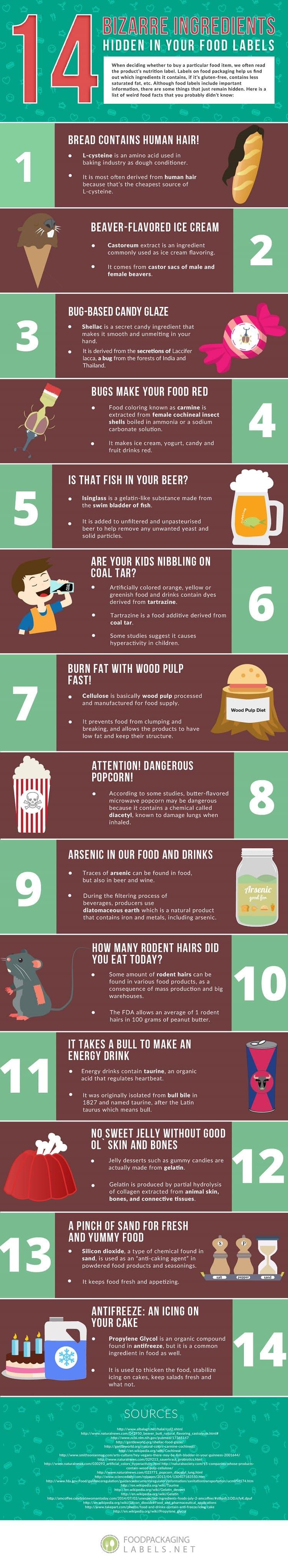 14-bizarre-ingredients-hidden-in-your-food-labels