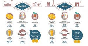 The Cost Of A Date Different Cities