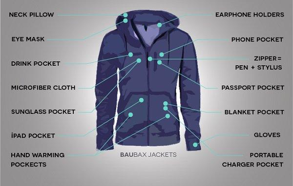 baubax jacket diagram