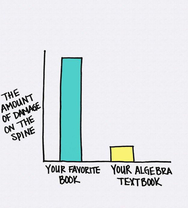 book-nerd-charts-damaged-spine