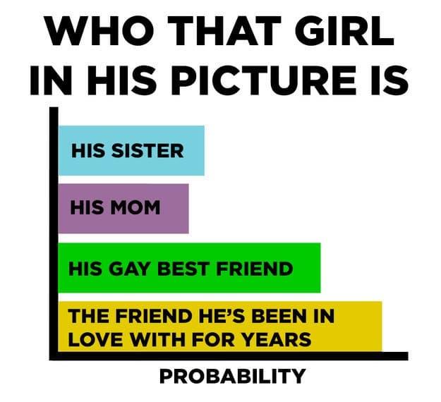 female dating chart