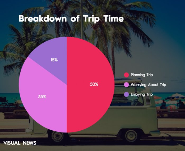 summer-vacation-chart-breakdown