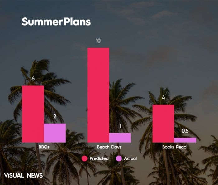 summer-vacation-chart-imagined-v-actual