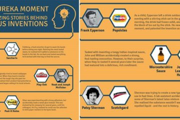 Awesome Inventions And Eureka Moments