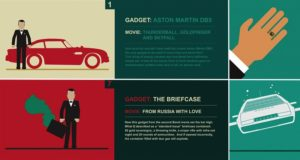 Coolest Gadgets From The James Bond Movies
