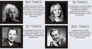 Famous People Who Succeded Despite Failures