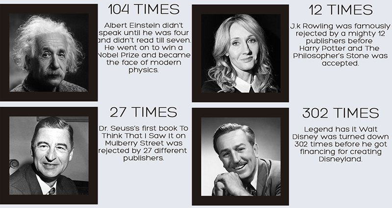 http://www.awesomeinventions.com/wp-content/uploads/2015/09/Famous-People-Who-Succeded-Despite-Failures.jpg