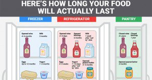 How Long Food Lasts