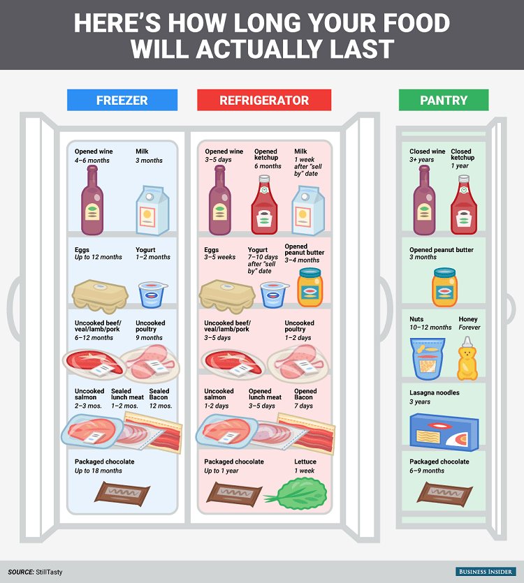 here's-how-long-your-food-will-actually-last