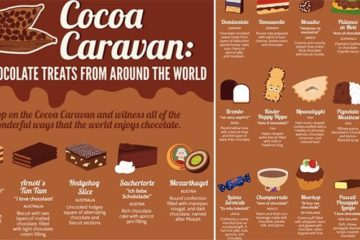 Chocolate Treats Across The Globe