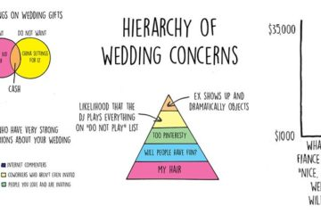 Expectation Vs Reality Wedding Planning