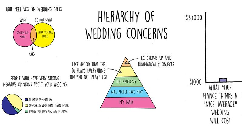 Wedding Planning Meme.13 Funny Charts That Highlight The Expectation Vs Reality Of Wedding