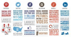 Facts Figures Social Media Networks