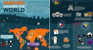 Halloween Celebrated Around The World