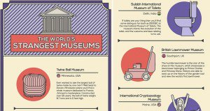 Strange Museums Around The World