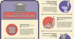 Strange Museums Around The World