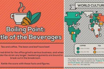 Tea Versus Coffee Facts