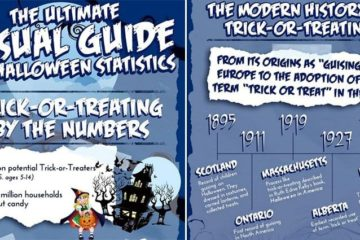 Ultimate Guide To Halloween Facts