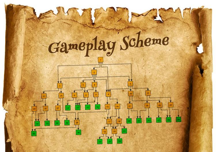gameplay scheme