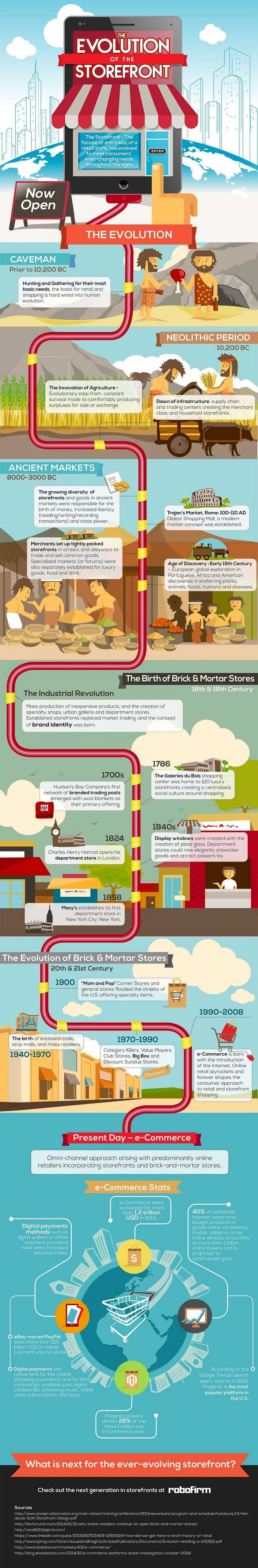 the-evolution-of-the-storefront