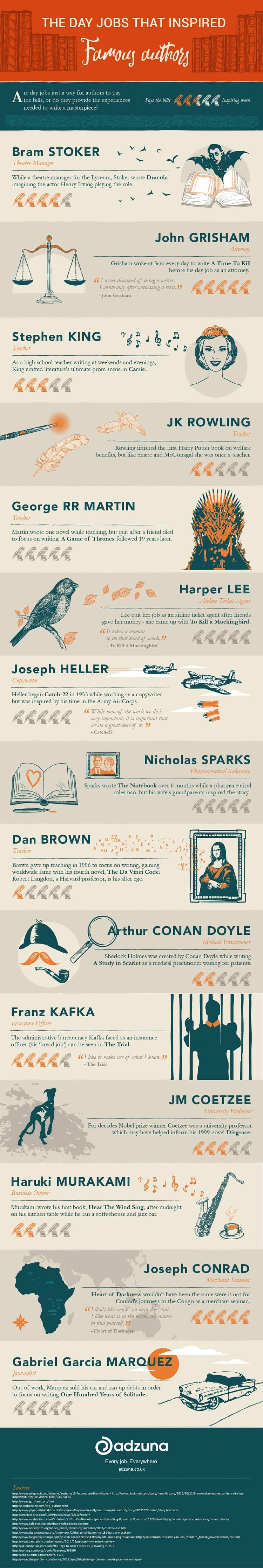15-famous-authors-and-jobs