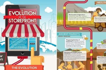 How The Storefront Has Evolved