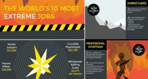 World's Extreme Jobs