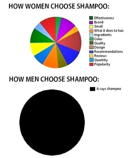 choosing shampoo men vs women