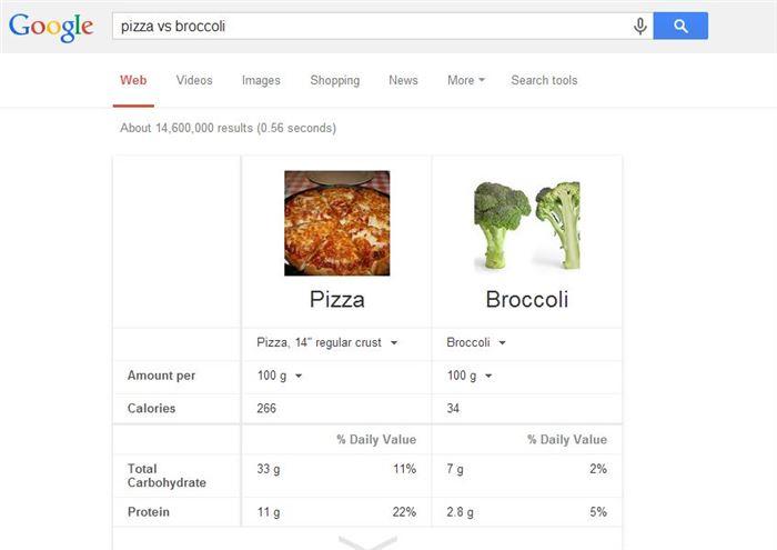 food compare google