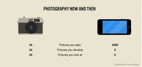 photography then vs now