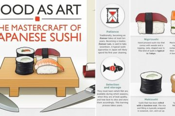 Guide Everything About Sushi