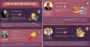 The Inventor Rich List Red Candy