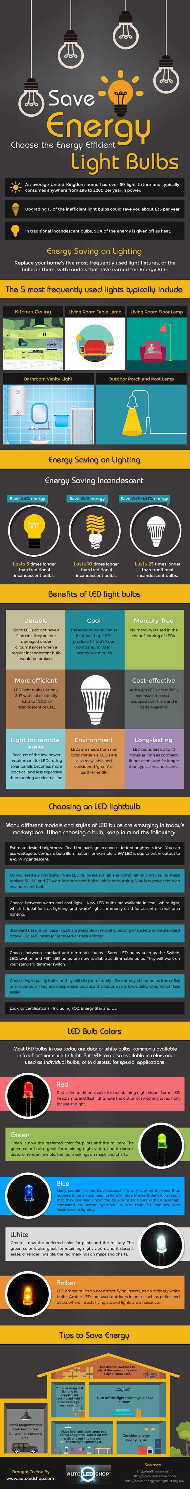 choosing energy efficient bulbs