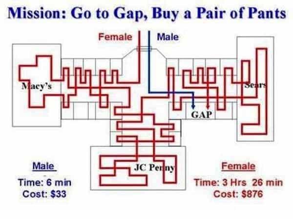 genders-shopping