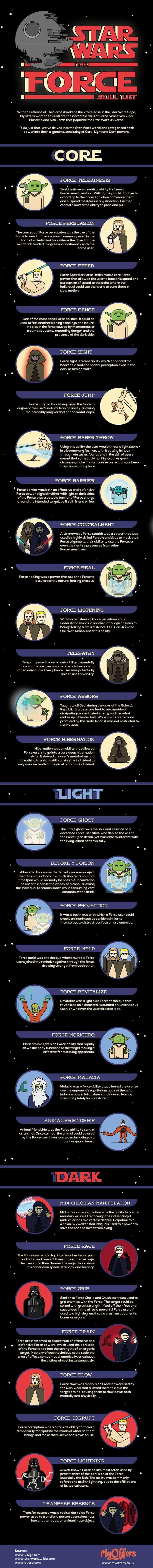 star wars skills