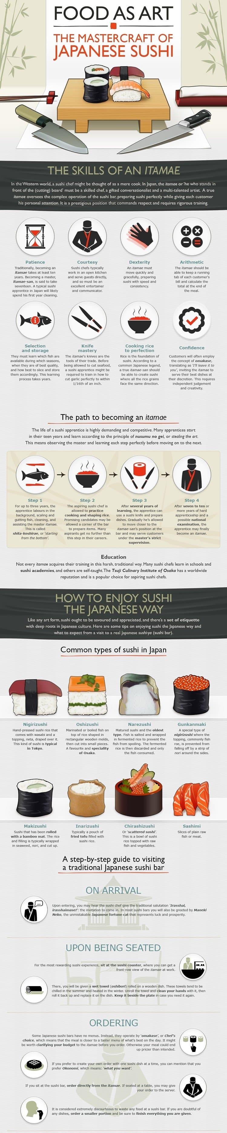 sushi chart sushi chart Dolapmagnetbandco