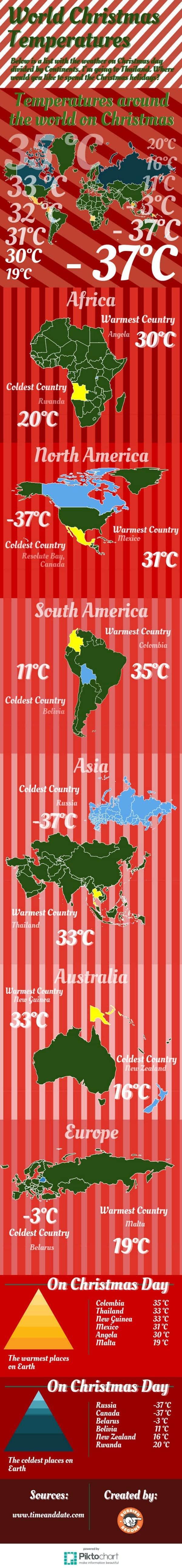 world christmas temperatures