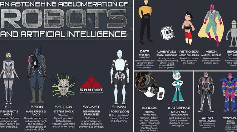 Iconic Robots Artificial Intelligence Sci-Fi Fantasy