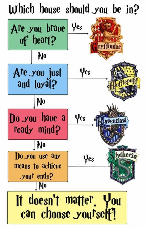 14 awesome charts only true 39 harry potter 39 fans will understand. Black Bedroom Furniture Sets. Home Design Ideas